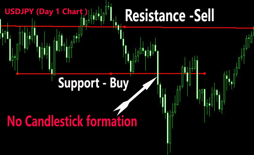 Forex strategy reviews