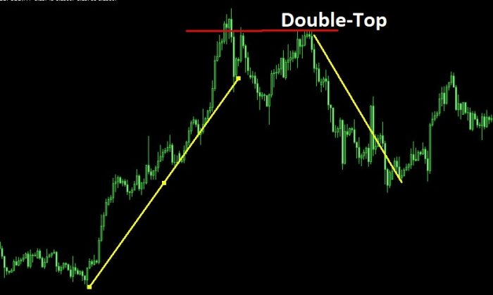 Double-top Trading formula