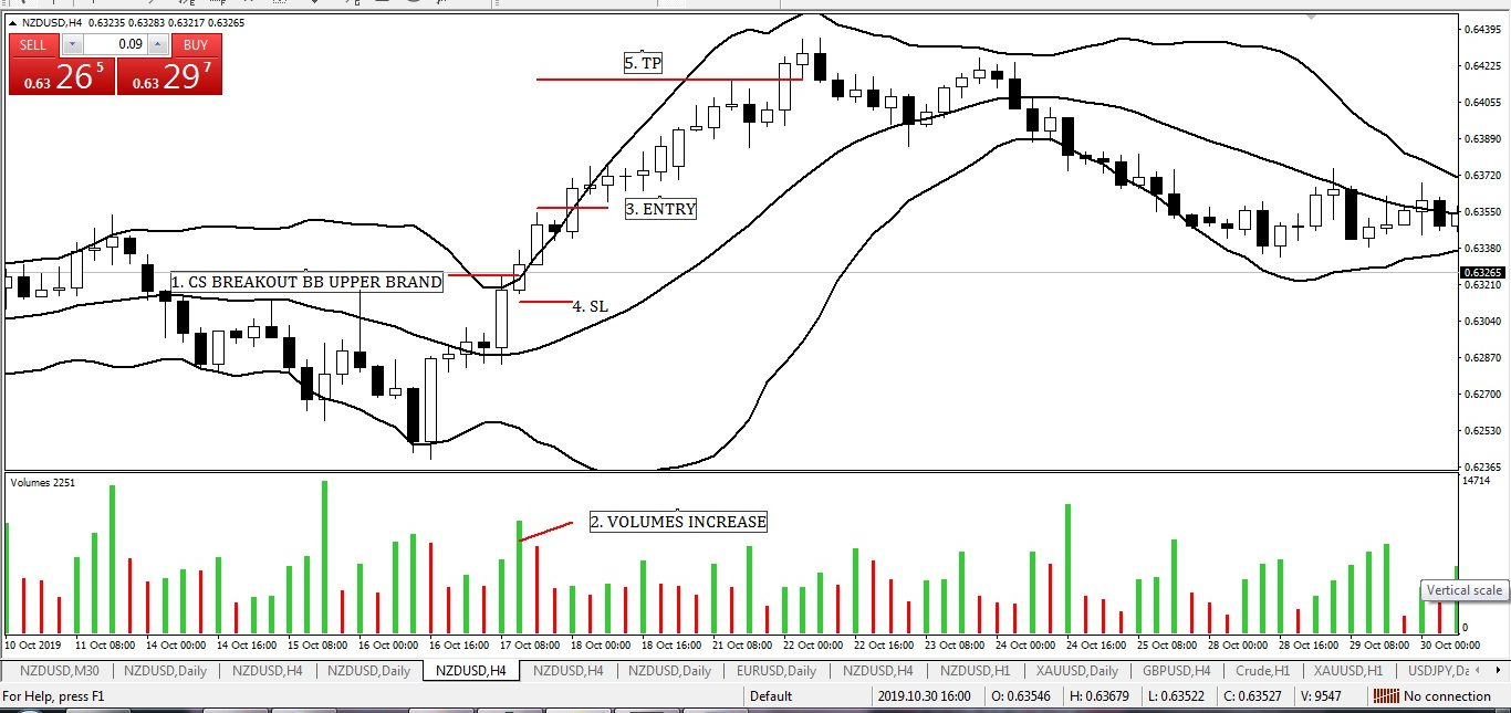 Bollinger Band Strategies (Part-6)