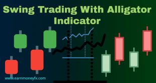 Swing Trading With Alligator Indicator