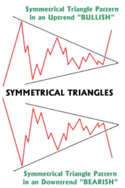 Symmetrical Triangle Pattern: