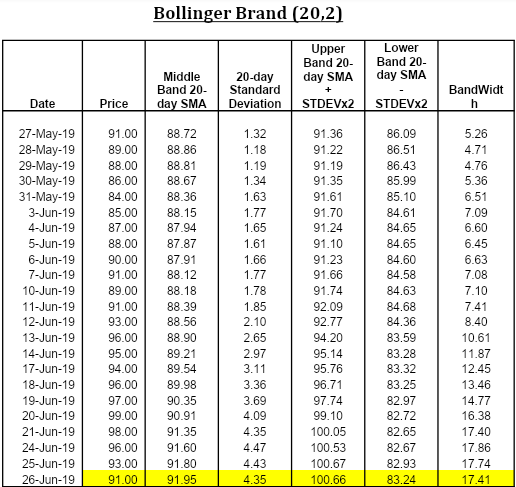 Bollinger Brand Strategies (Part-9)