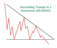 descending triangle.