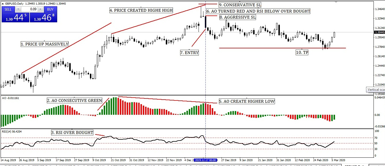 RSI AND OSCILLATOR