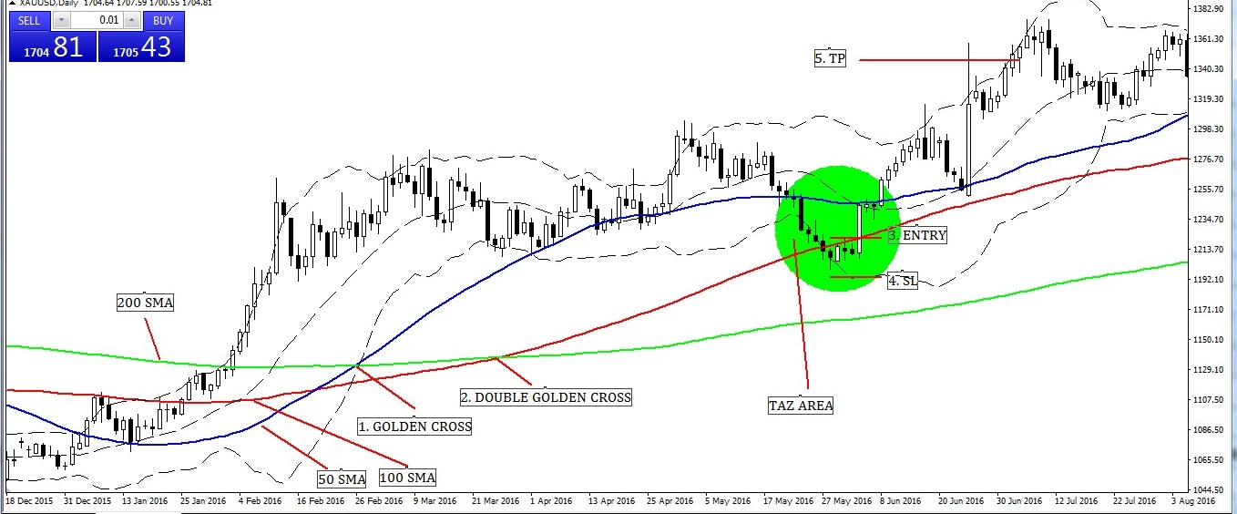 Bollinger Band Strategies