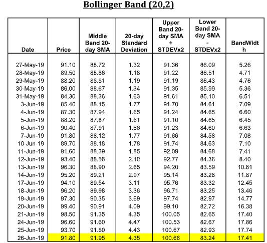 Bollinger Band (20,2)
