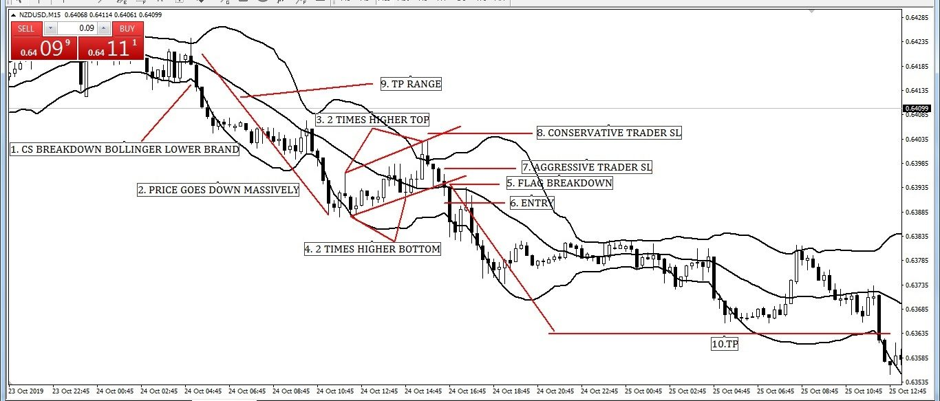 Bollinger Band All Strategies At a Glance