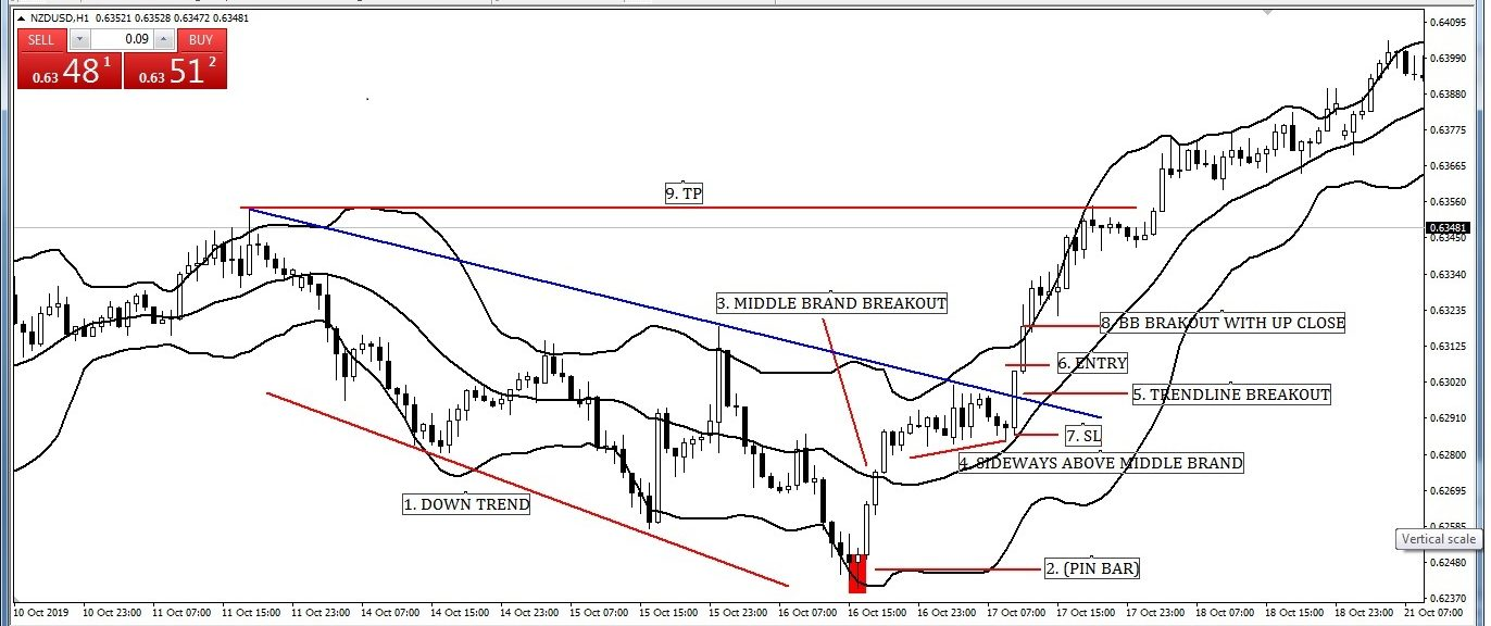 Candlesticks Pattern with Bollinger Band Entry-Exit Strategy