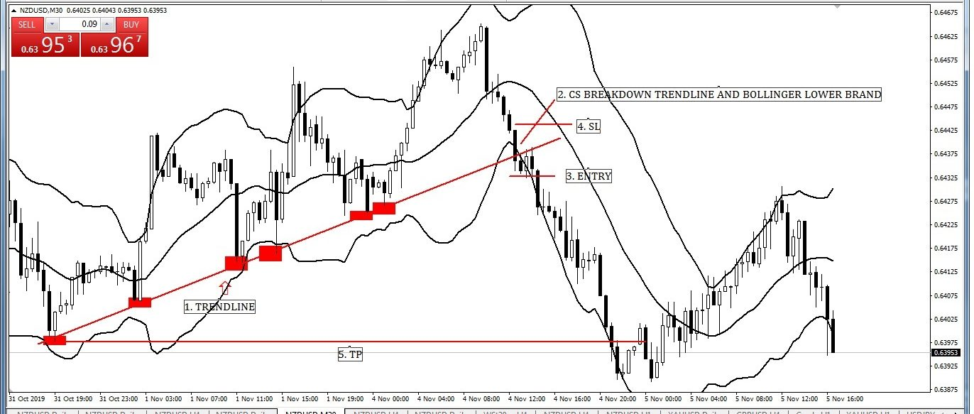 Same Time Bollinger Lower Band and Trend Line Break down Entry-Exit Strategy