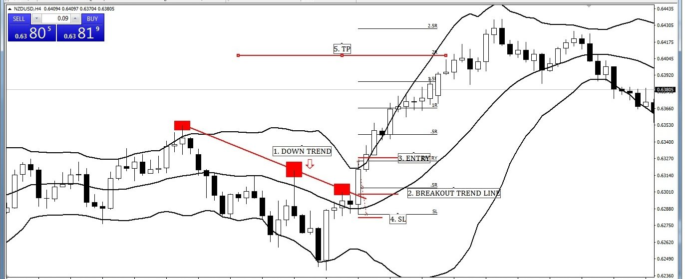 Trend Line Break out with Bollinger Band Entry-Exit Strategy