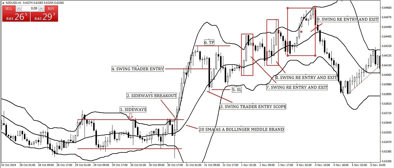 Swing Trading with Middle Band (20 Simple Moving Average) Bollinger Band Entry-Exit Strategy with Breakout Structure.