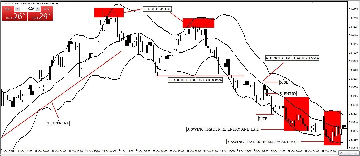 Swing Trading with Middle Band (20 Simple Moving Average) Bollinger Band Entry-Exit Strategy with Chart Pattern Structure.