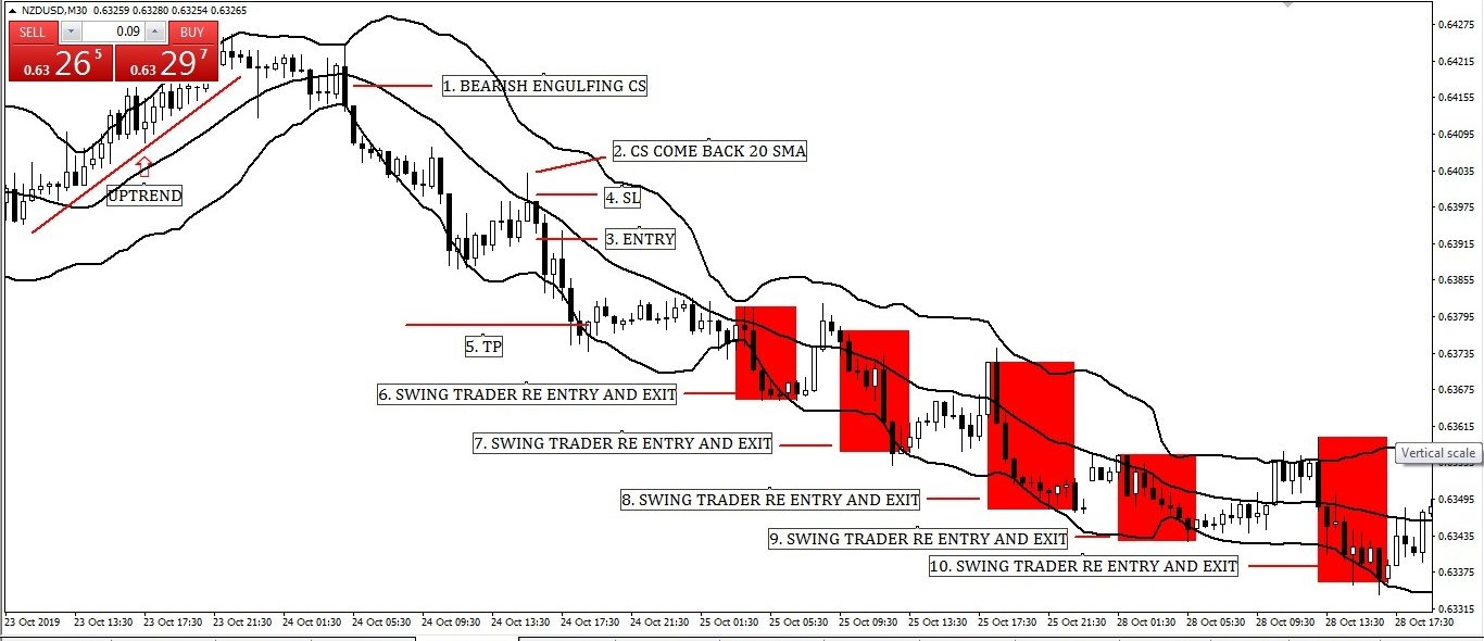 Swing Trading with Middle Band (20 Simple Moving Average) Bollinger Band Entry-Exit Strategy with Candlesticks Pattern Structure.