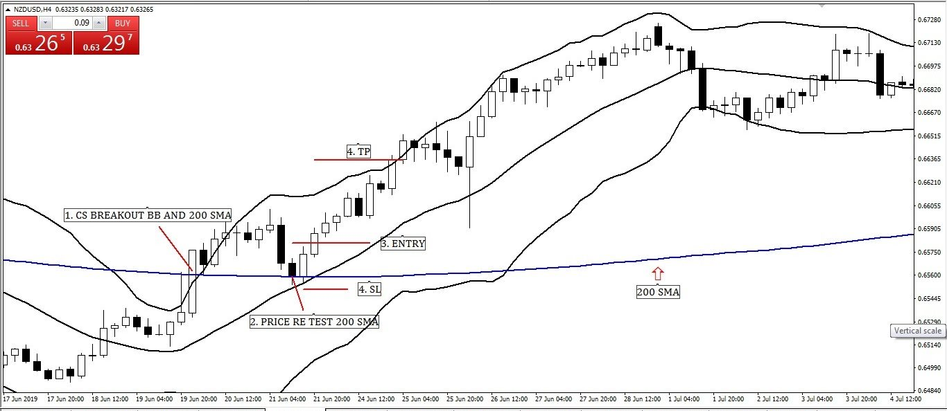 200 Simple Moving Averages Re-test with Bollinger Band Entry-Exit Strategy