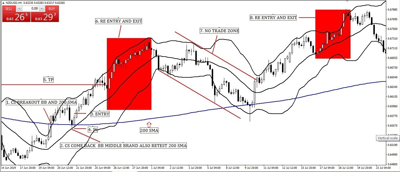 200 Simple Moving Averages with Bollinger Middle Band Swing Entry-Exit Strategy