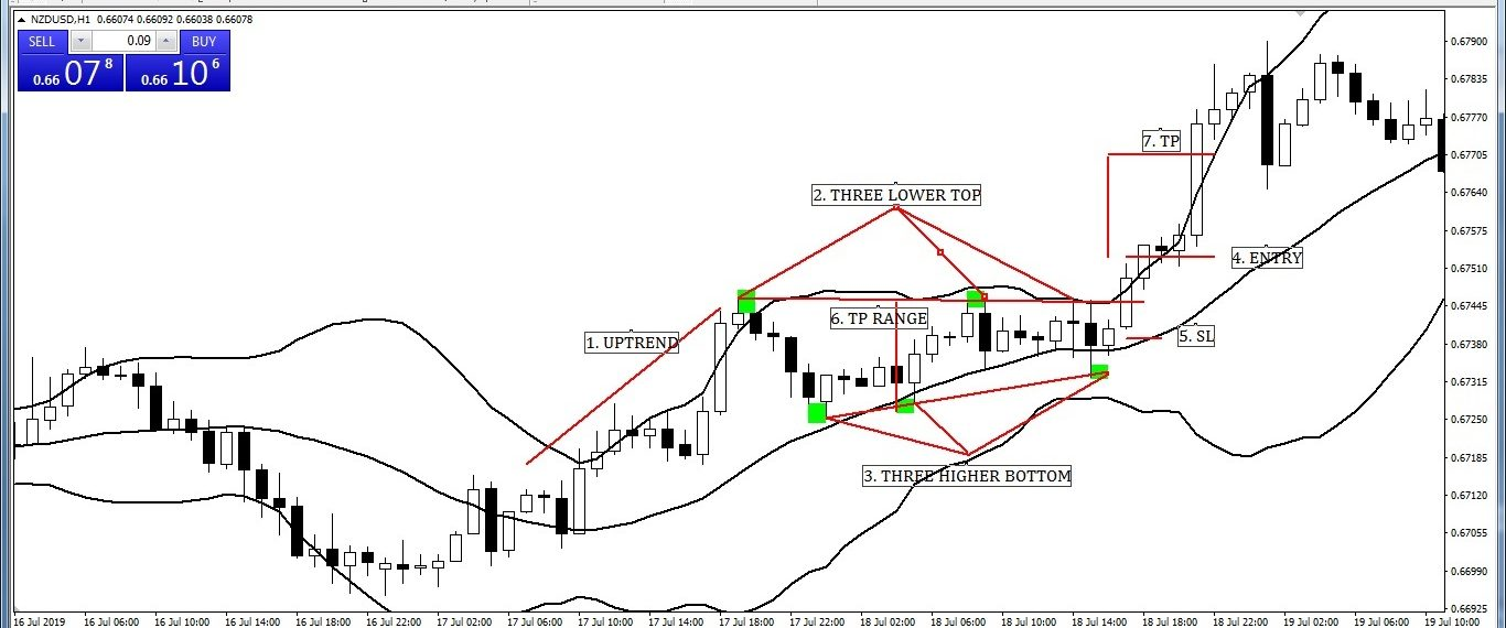 Symmetrical Triangle with Bollinger Band Entry-Exit Strategy (BUY)