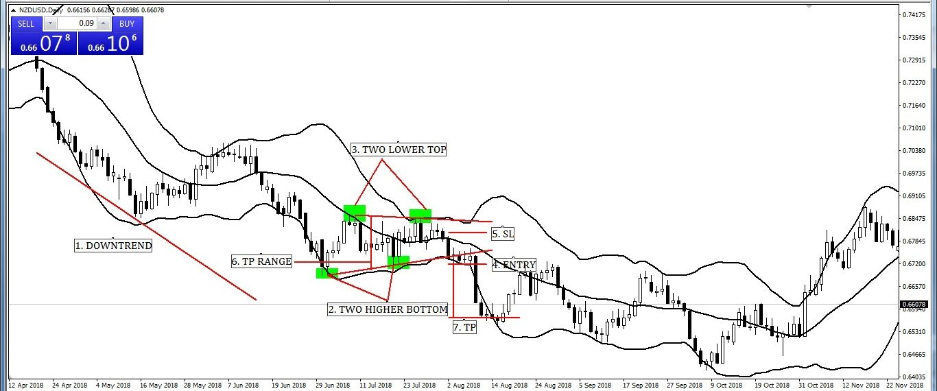 Symmetrical Triangle with Bollinger Band Entry-Exit Strategy (SELL)