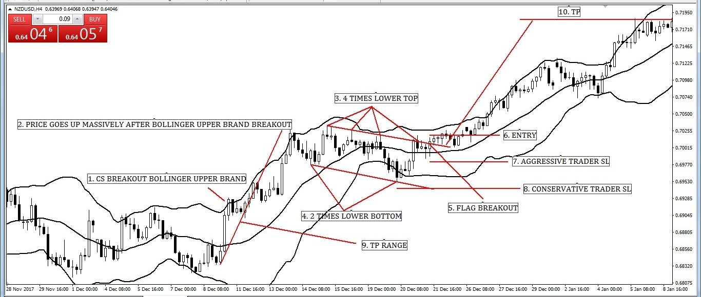 Bullish Flag Pattern with Bollinger Band Entry-Exit Strategy