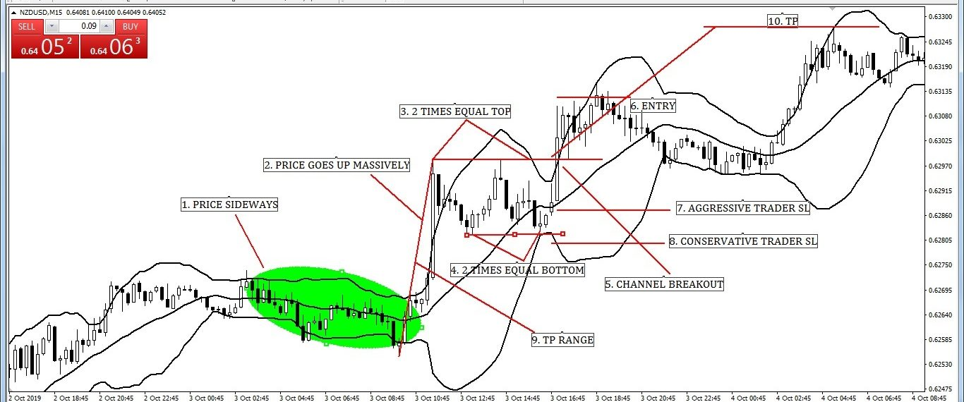 Bullish Channel Pattern with Bollinger Band Entry-Exit Strategy