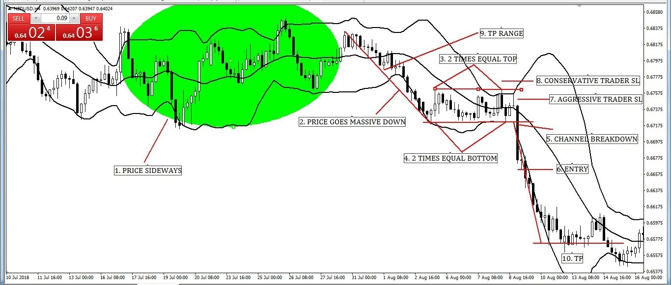 Bearish channel Pattern with Bollinger Band Entry-Exit Strategy