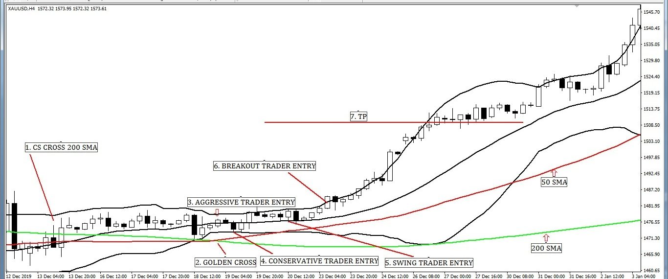 Various Entry and Exit Strategy when Golden Cross with Bollinger Band.