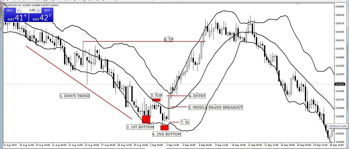 Double Bottom Chart Pattern with Bollinger Band Entry-Exit Strategy