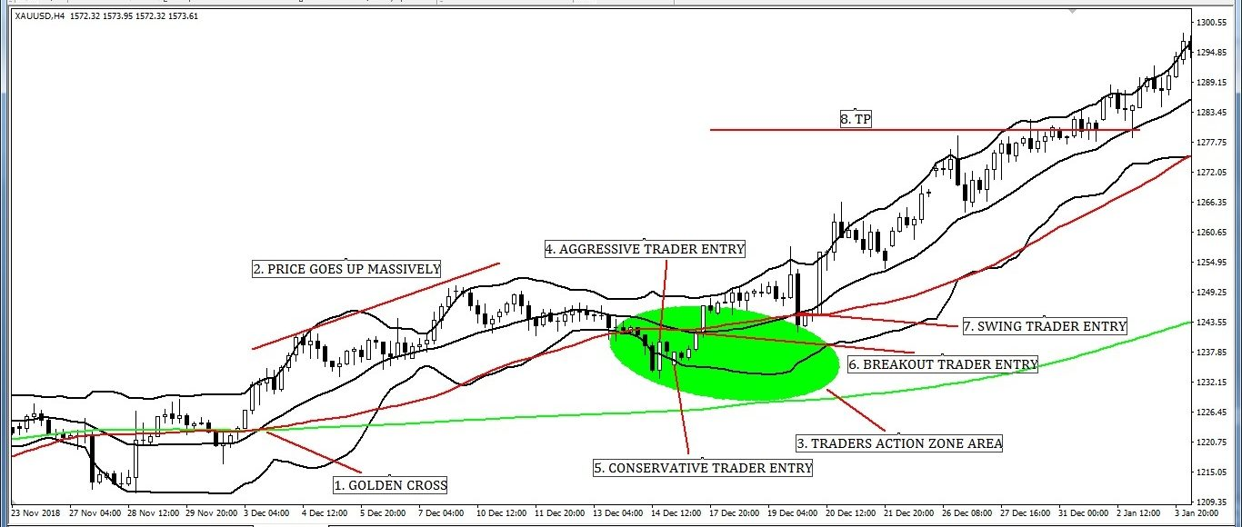 Traders Action Zone (TAZ) Entry and Exit Strategy with Bollinger Band.