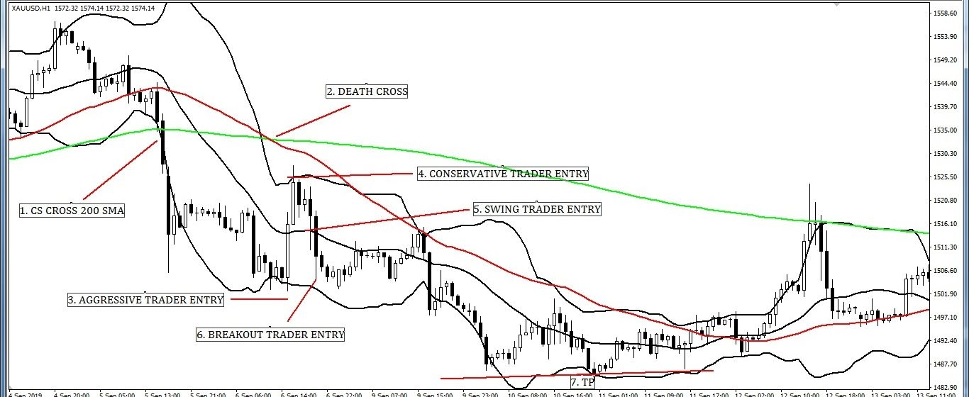 Various Entry and Exit Strategy when Death Cross with Bollinger Band.