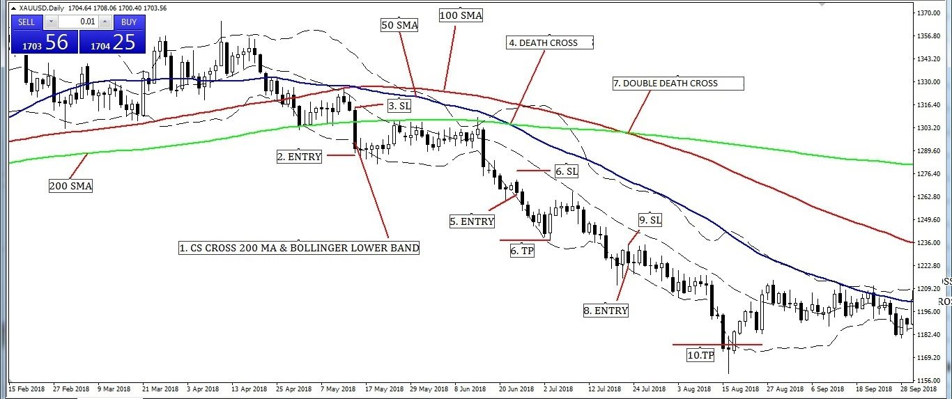 Aggressive Entry and Exit Strategy when Bollinger Lower Band Cross, Death Cross, and Double Death Cross.