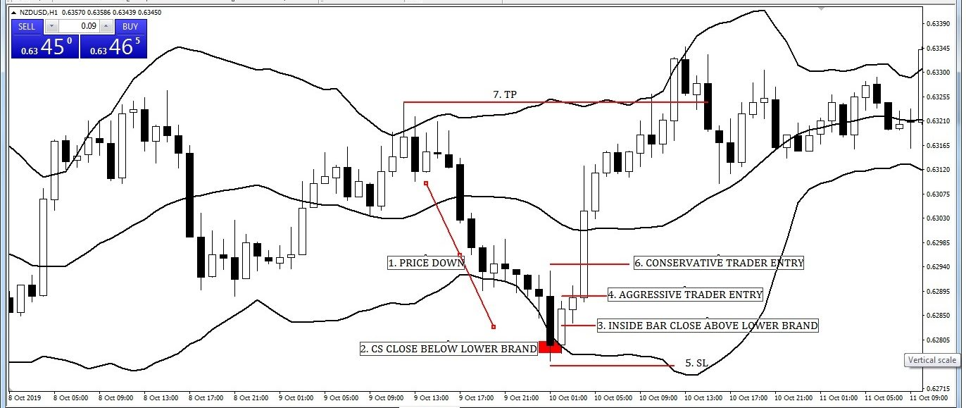 Inside Bar Candlesticks with Bollinger Band Entry-Exit Strategy