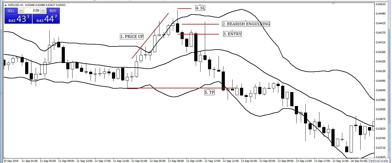 Bearish Engulfing Candlesticks with Bollinger Band Entry-Exit Strategy