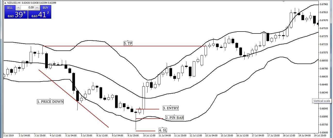 Pin Bar Candlesticks with Bollinger Band Entry-Exit Strategy