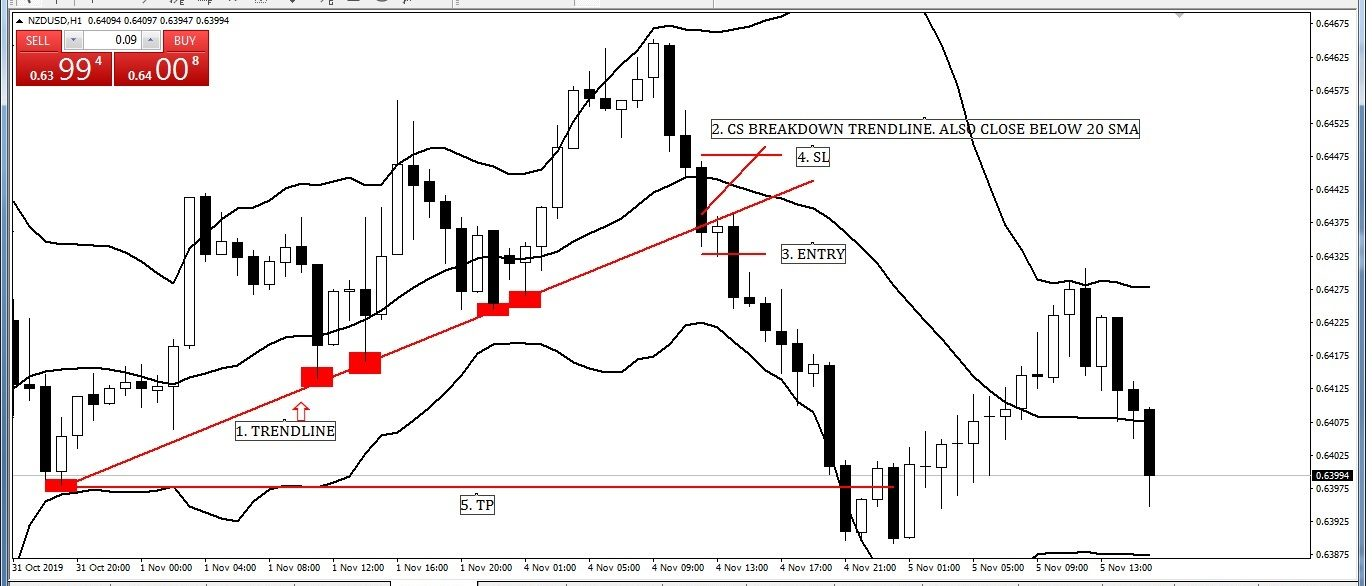 Same Time Bollinger Middle Band and Trend Line Break Entry-Exit Strategy