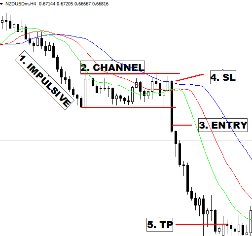 Bearish Channel Pattern