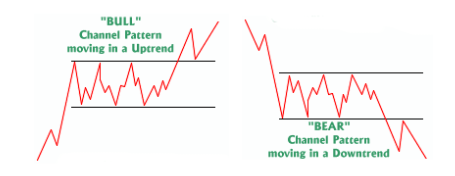 Channel Pattern