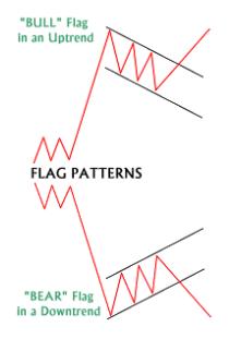 Flag Pattern
