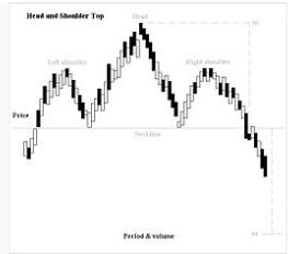 Shoulder Chart Pattern