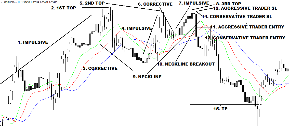Triple Top Chart Pattern Entry-Exit Strategy