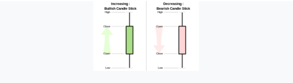 What is Candlesticks Pattern?