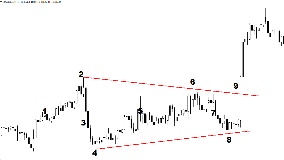 Symmetrical Triangle Chart Pattern for Buy