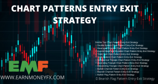 CHART PATTERN ENTRY EXIT STRATEGY