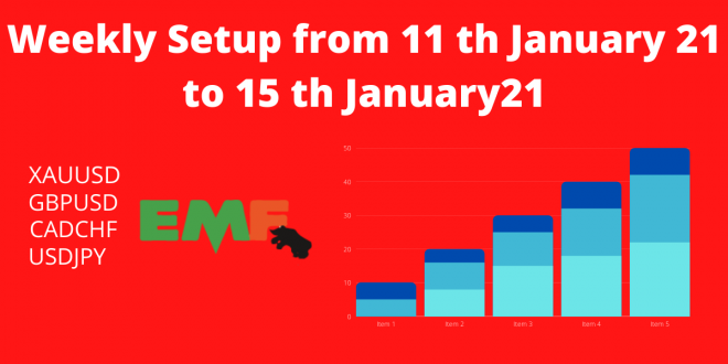 Weekly Setup from 11 th January 21 to 15 th January21