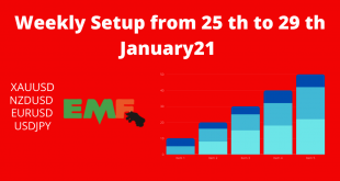 Weekly Setup from 25 th to 29 th January21