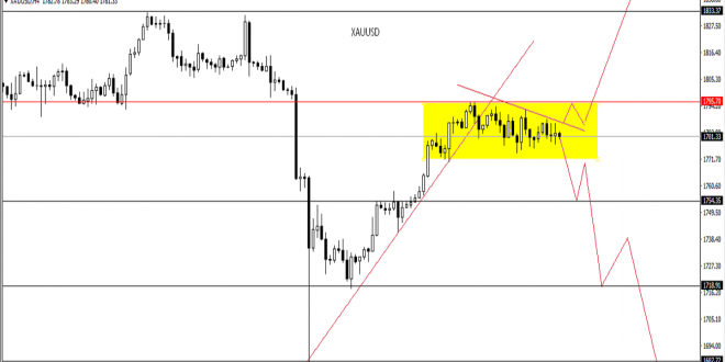 GOLD Technical analysis in chart
