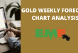 GOLD WEEKLY FORECAST CHART ANALYSIS